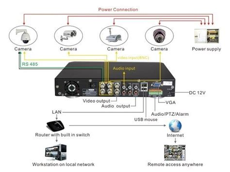 Diagram Cctv Installations Wiring For