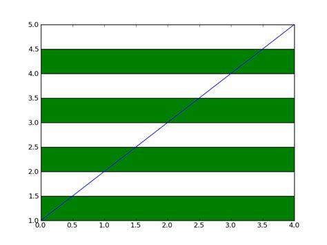 matplotlib background color python matplotlib zebra stripe a figure s background
