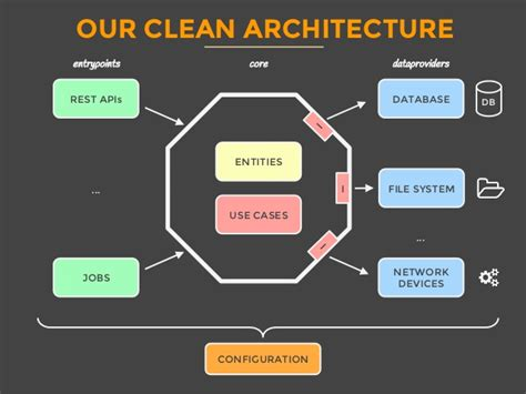 Real Life Clean Architecture