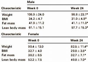 Glycemische index, afvallen en gezondheids verbetering