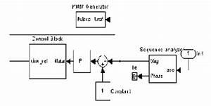 Mitigation Of Harmonics In Distribution System Using D