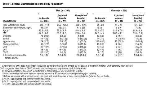 testosterone levels   risk  anemia  older