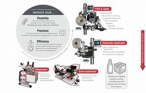 Label Application Equipment  U0026 Machines