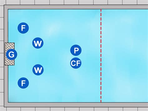 Water Polo Positions