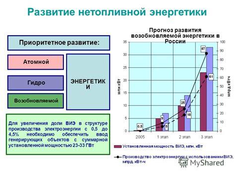 Энергетическая стратегия России как основа развития ТЭК – тема научной статьи по экономике и бизнесу читайте бесплатно текст.
