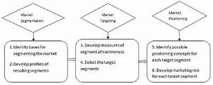 Six Steps Of Evaluating Stp Adapted From  Kotler  Wong  Saunders   U0026