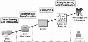 Main Phases Of A Data Mining Process