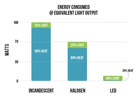 fluorescent light bulb led vs incandescent halogen bright leds