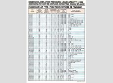 Car Tyre Pressure Chart British Automotive