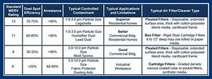 Air Filters Replacement Home Ac Filter Sizes And Types