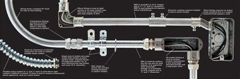 Wire Cable Conduit The Complete Guide Wiring