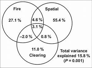 Venn Diagram Of Variance Partitioning Of Full Vascular