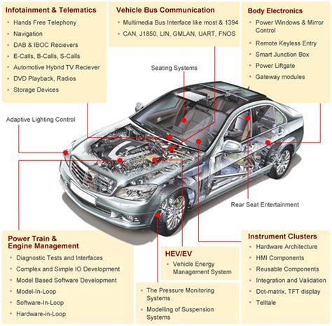 Intelligent Automotives Automotive Embedded Solutions