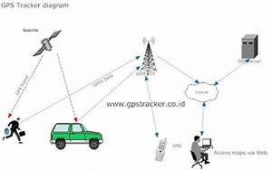 Agen Gps Tracker Dicikarang Bekasi