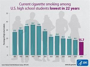Cdc Reports Cigarette Smoking At 39 Lowest Level Since