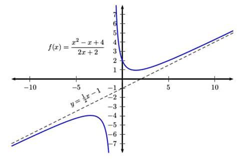 find  oblique asymptotes   function