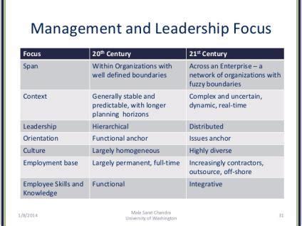 leadership theory timeline sutori