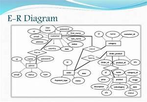 Restaurant Management Presentation