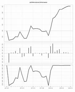 Korrelation Aktien Berechnen : r fidlr und komische dollarzeichen wir erstellen und analysieren ein portfolio denkfabrik ~ Themetempest.com Abrechnung