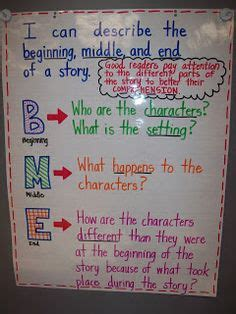 beginning middle  images reading strategies