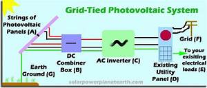 Mega Volt  Grid Tied Solar Power System Diagram