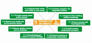 Sustainable Development Goal 11: Sustainable Cities and ...