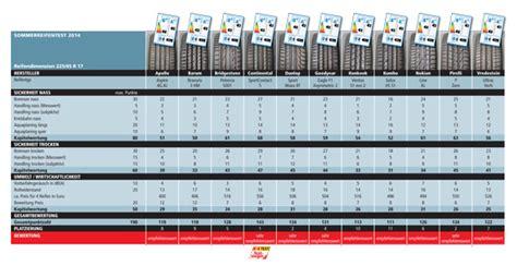 sommerreifen 2017 testsieger ace gt 220 sommerreifentest 2014 225 45 r 17 test reifen