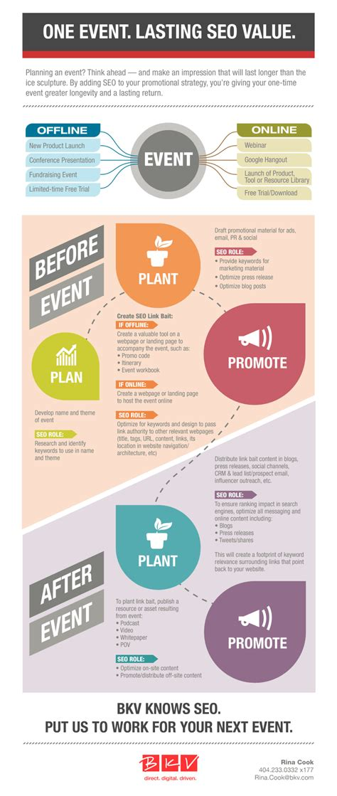 seo marketing plan seo gives your event marketing lasting roi visual ly