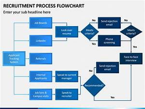 Recruitment Process Flowchart Powerpoint Template Ppt