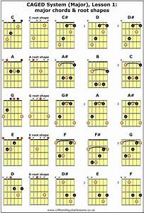 Caged System Major Lesson 1 Major Chords Root Shapes