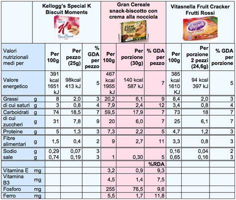 lista alimenti calorie in vigore il profilo nutrizionale in etichetta