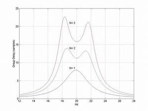 Design IIR Bandpass Filters - Neil Robertson