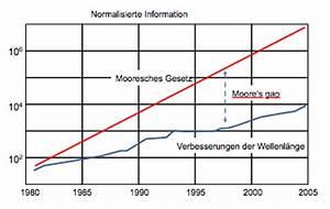 Wellenlänge Berechnen Online : mathematische notbeatmung f r das mooresche gesetz telepolis ~ Themetempest.com Abrechnung