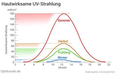 ultraviolette strahlung uv strahlung