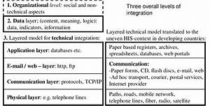 The Technical Layers Build On The Seven Layered Osi Model