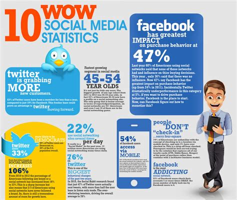 business reports examples examples of social media at work in the classroom visual ly