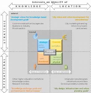 Définition Four Catalyse Pyrolyse : conceptual framework for external stakeholders and their ~ Premium-room.com Idées de Décoration