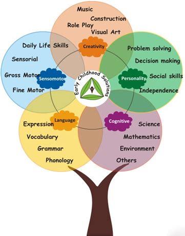preschool curriculum preschool curriculum preschool 507 | 678305975b8c95fbb9f4caf1f56b20d0