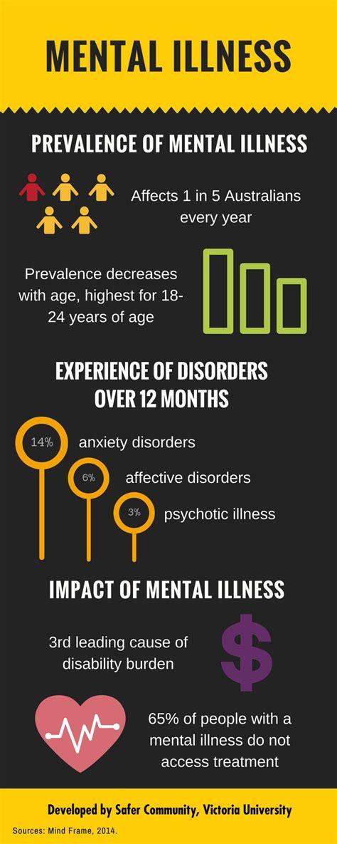 mental health concerns victoria university melbourne