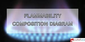 Flammability Composition Diagram