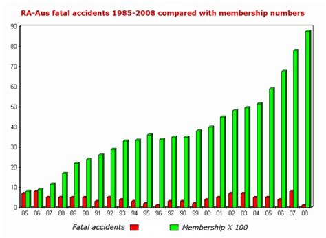 Alabama Car Crash Statistics 2009