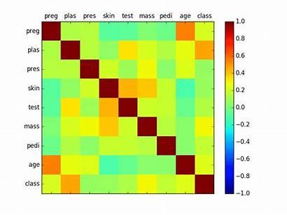Correlation Matrix Plot Python Pandas Machine Learning