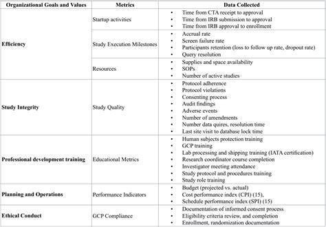 clinical trials  regulatory affairs clinical trials