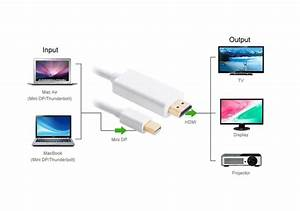 1 8 Meter Mini Displayport To Hdmi Cable