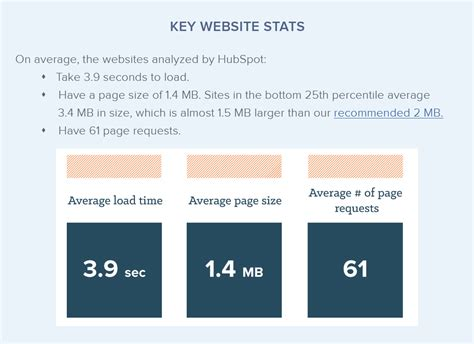 Key Website Stats Of 1m+ Sites Analyzed By Website Grader