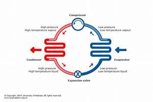 Basic Heat Pump Cycle  U2014 Science Learning Hub