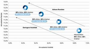 Volatilität Aktien Berechnen : liquide alternative investments institutionelle schroders ~ Themetempest.com Abrechnung