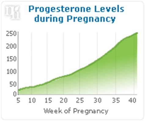 high progesterone levels shecares