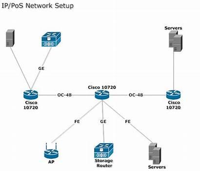 Network Computer Diagram Diagrams Pos Software Ip