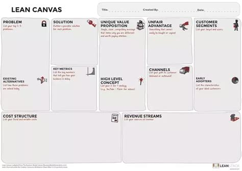What Is Lean Canvas Model?